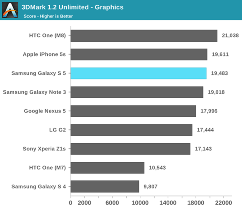 HTC One (M8) Proves To Be Most Powerful Mobile Phone In ...